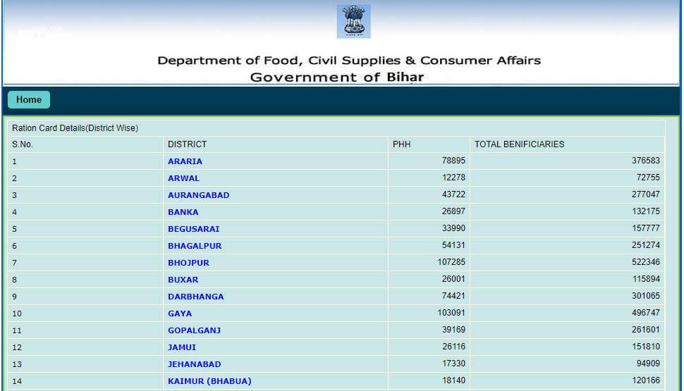 Bihar ration card list